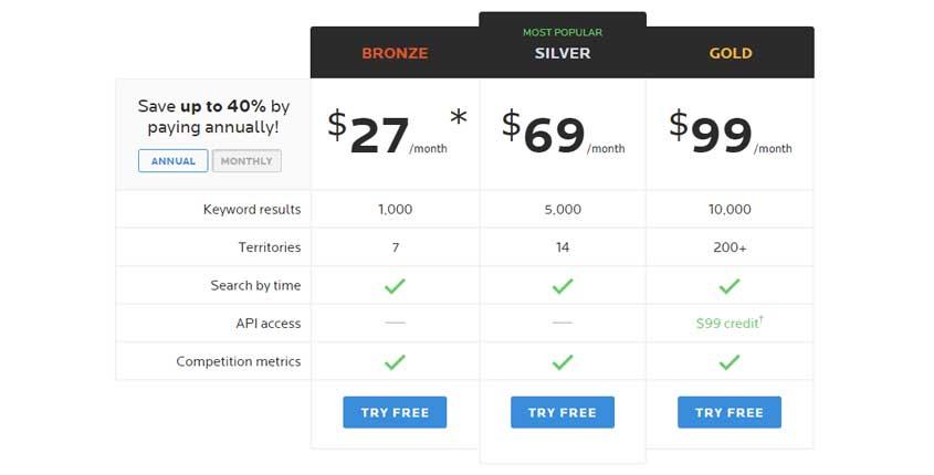 WordTracker Prices